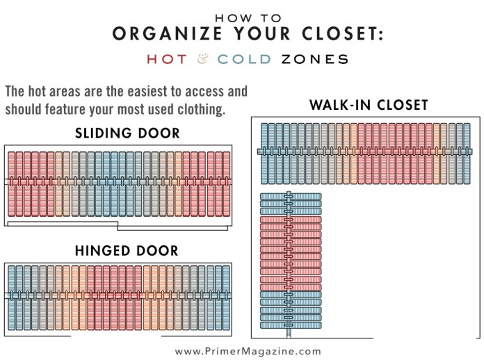 10 organize closet hot cold zone via simphome