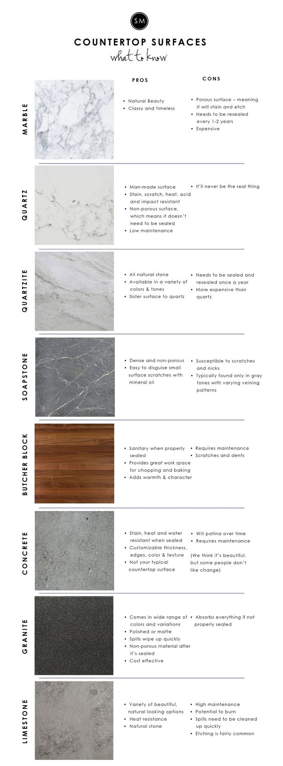 16 Countertop Surfaces you need to know Simphome