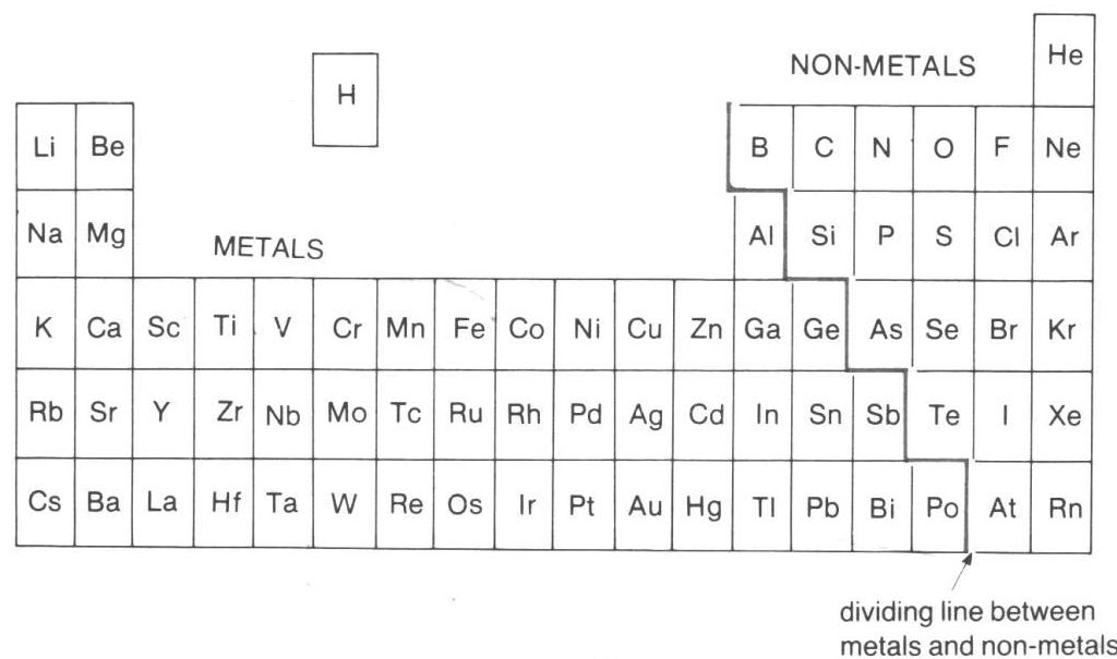Lesson 3 atoms and ions science eh you urtaz Gallery