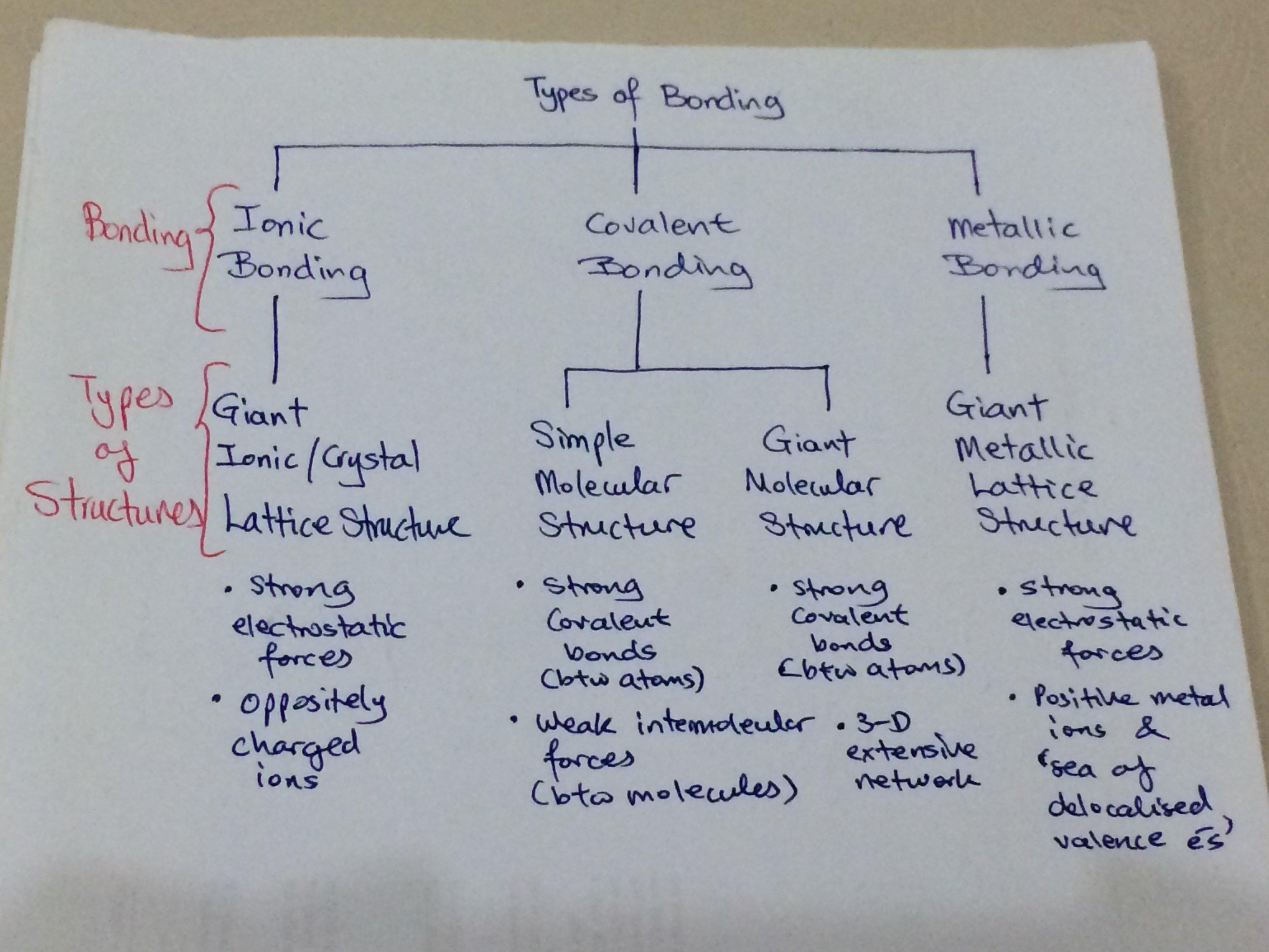 O Level Chemistry Tips On Chemical Bonding