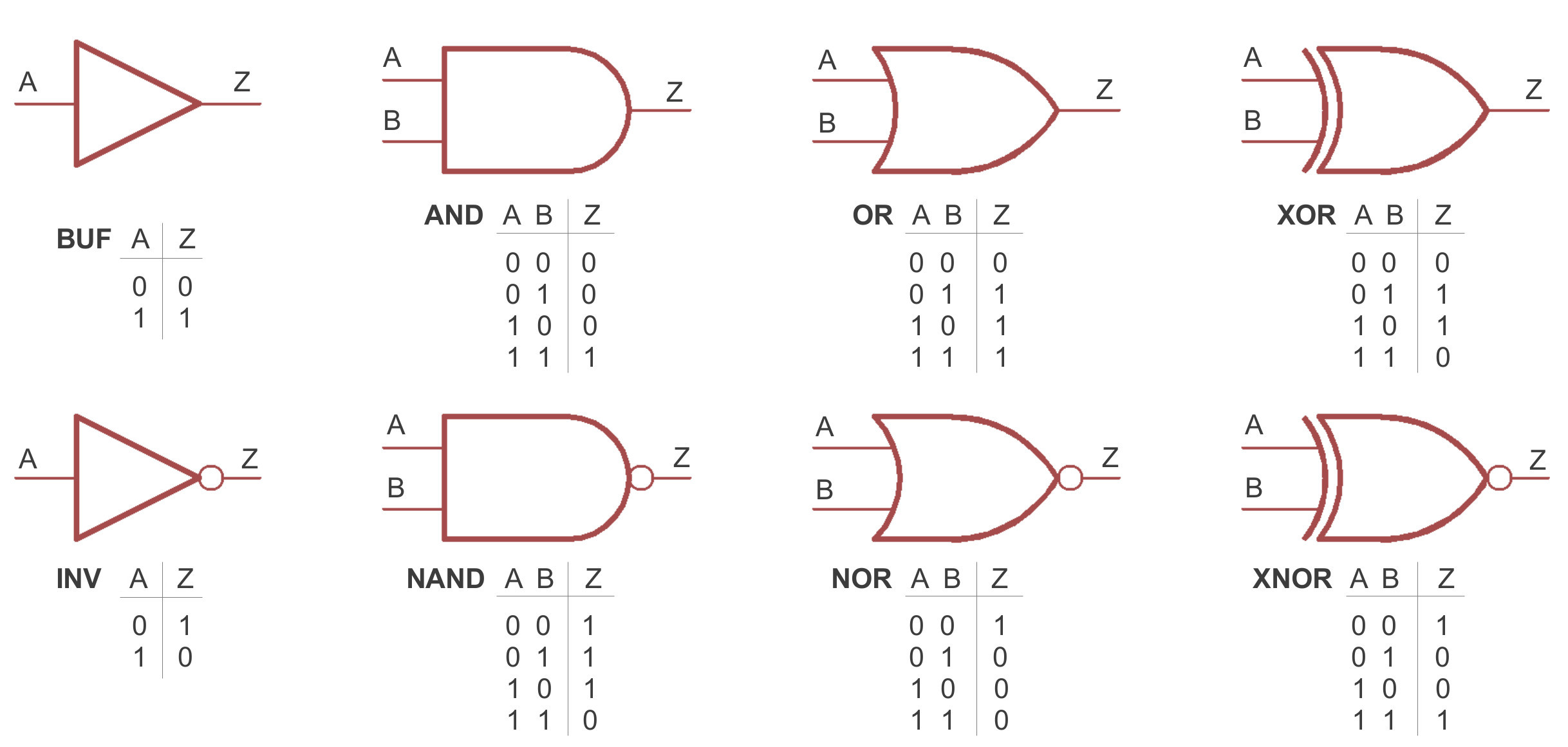 Truth Table Generator Source Code