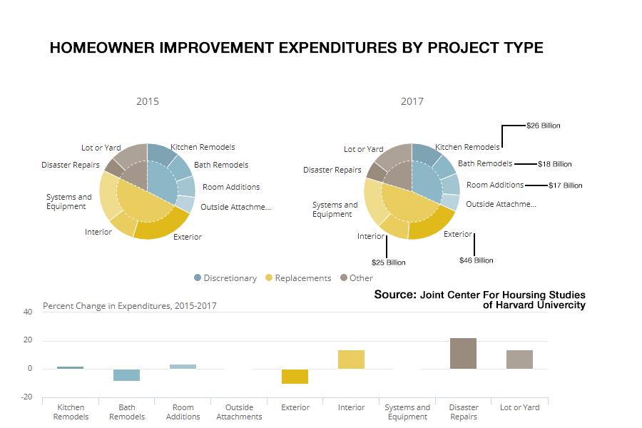Home improvement trends - Portland