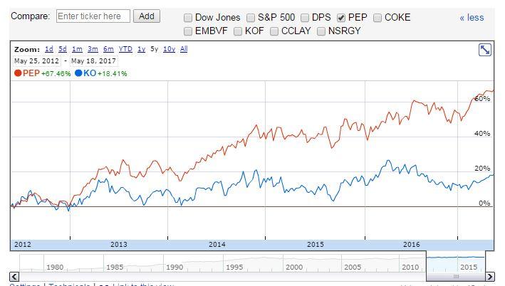 stock comparison chart