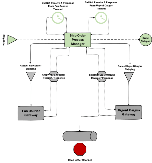 Storing the state of a Long Running Process - Simple