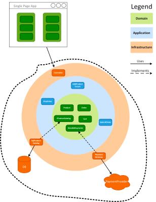 HTTP API test boundaries