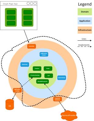 Component test boundaries
