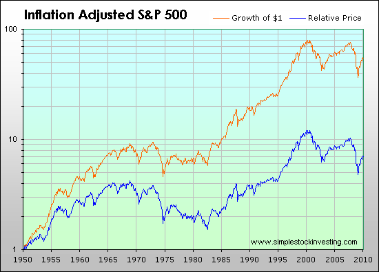 Inflation-adjusted relative price and total return of the S&P 500