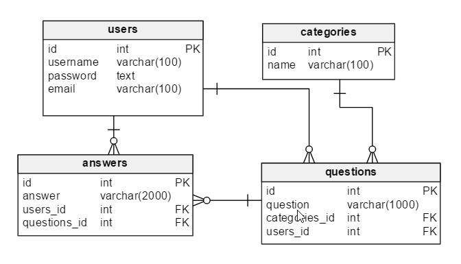 build rest api database design