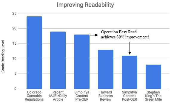 Improving Readability