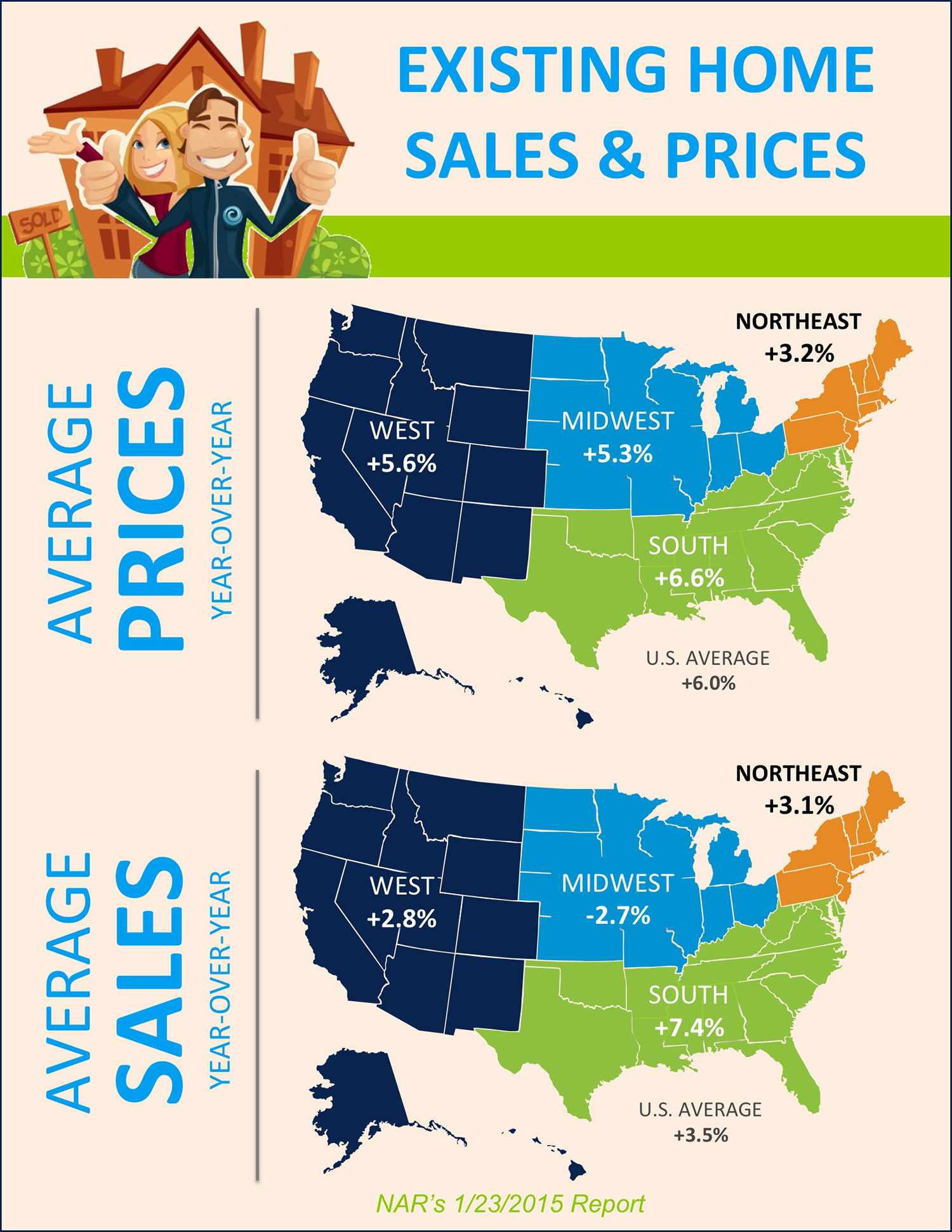 Existing Home Sales & Prices [INFOGRAPHIC] | Simplifying The Market