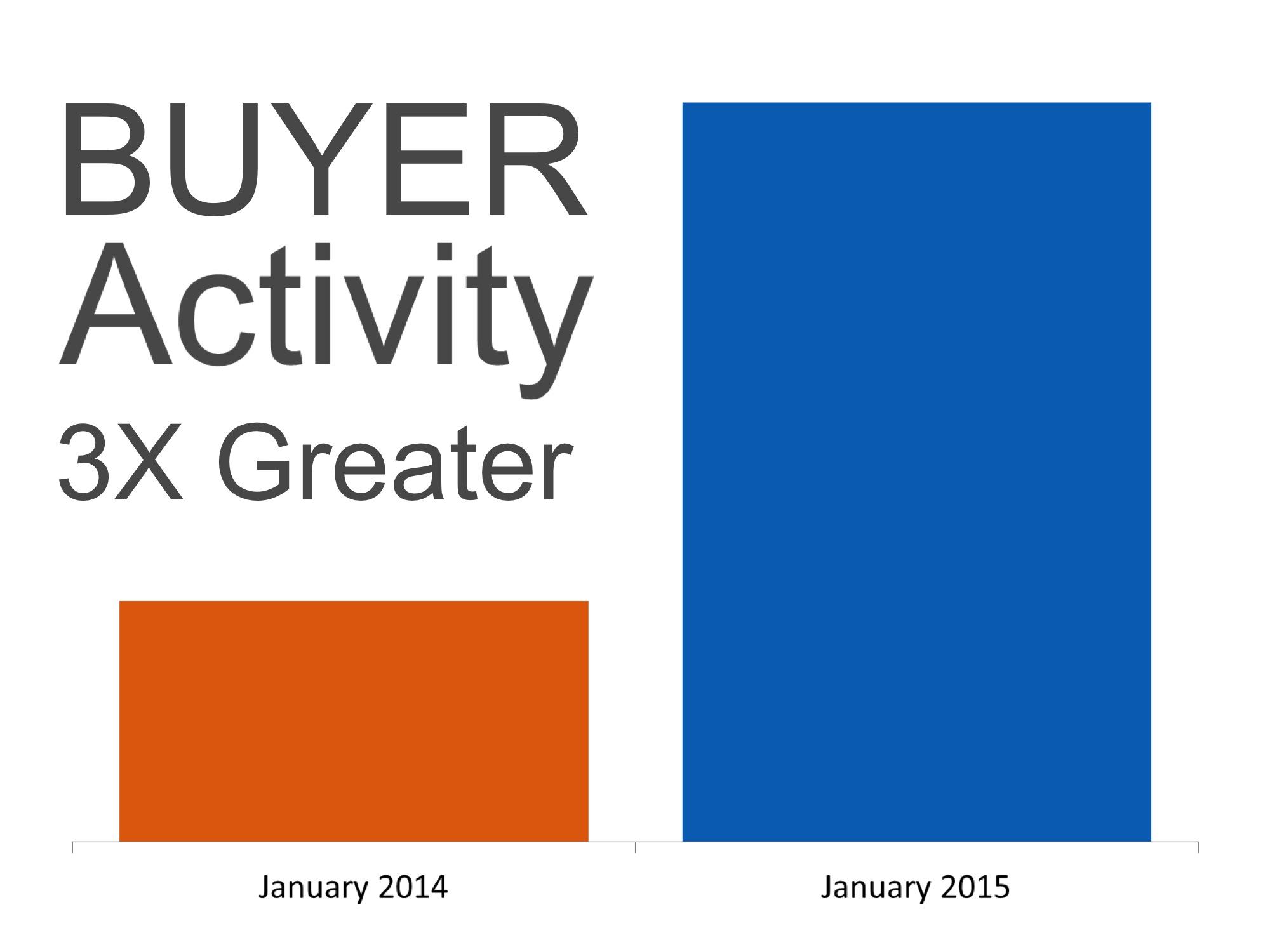 Buyer Activity   Simplifying The Market