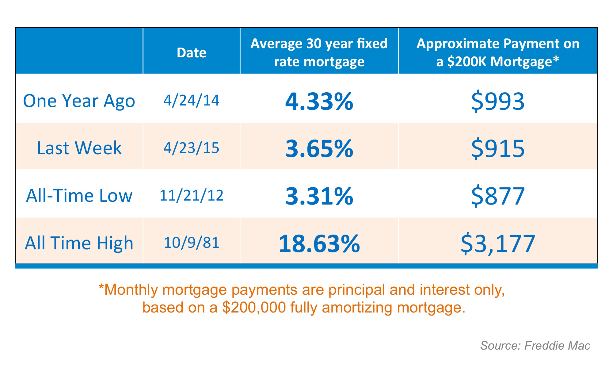 Mortgage Payments | Simplifying The Market