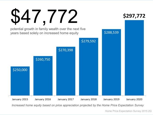 Home Price Appreciation   Simplifying The Market