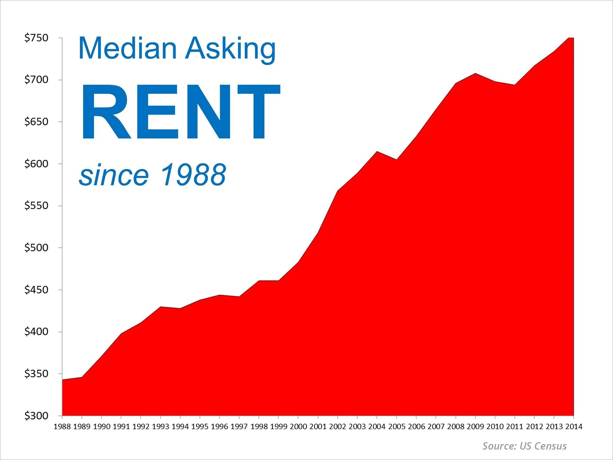 Median Asking Rent Since 1988 | Simplifying The Market