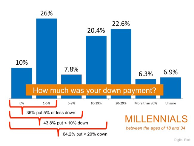 Down Payments | Simplifying The Market