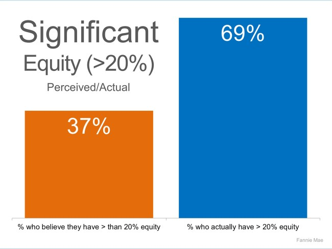 Significant Equity | Simplifying The Market