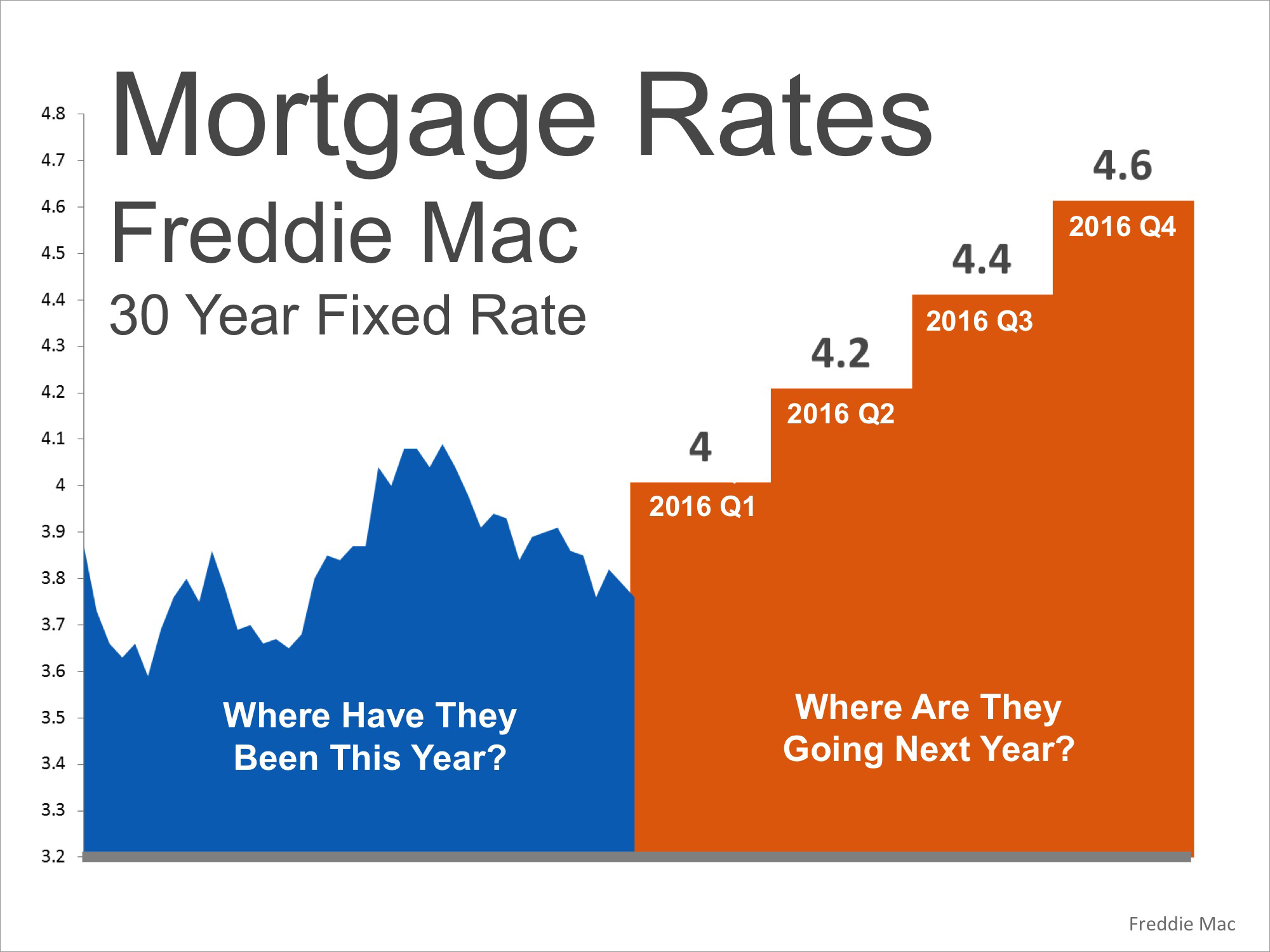 Where Are Mortgage Rates Headed? This Winter? Next Year? | Simplifying The Market