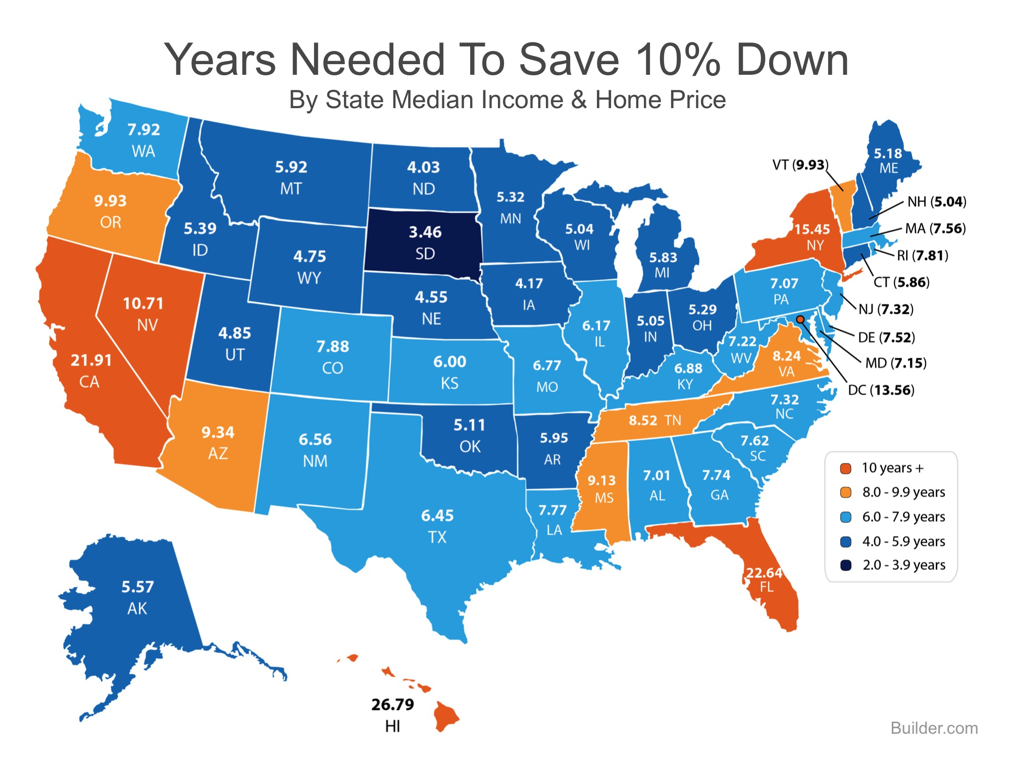 Years Needed to Save 10% | Simplifying The Market