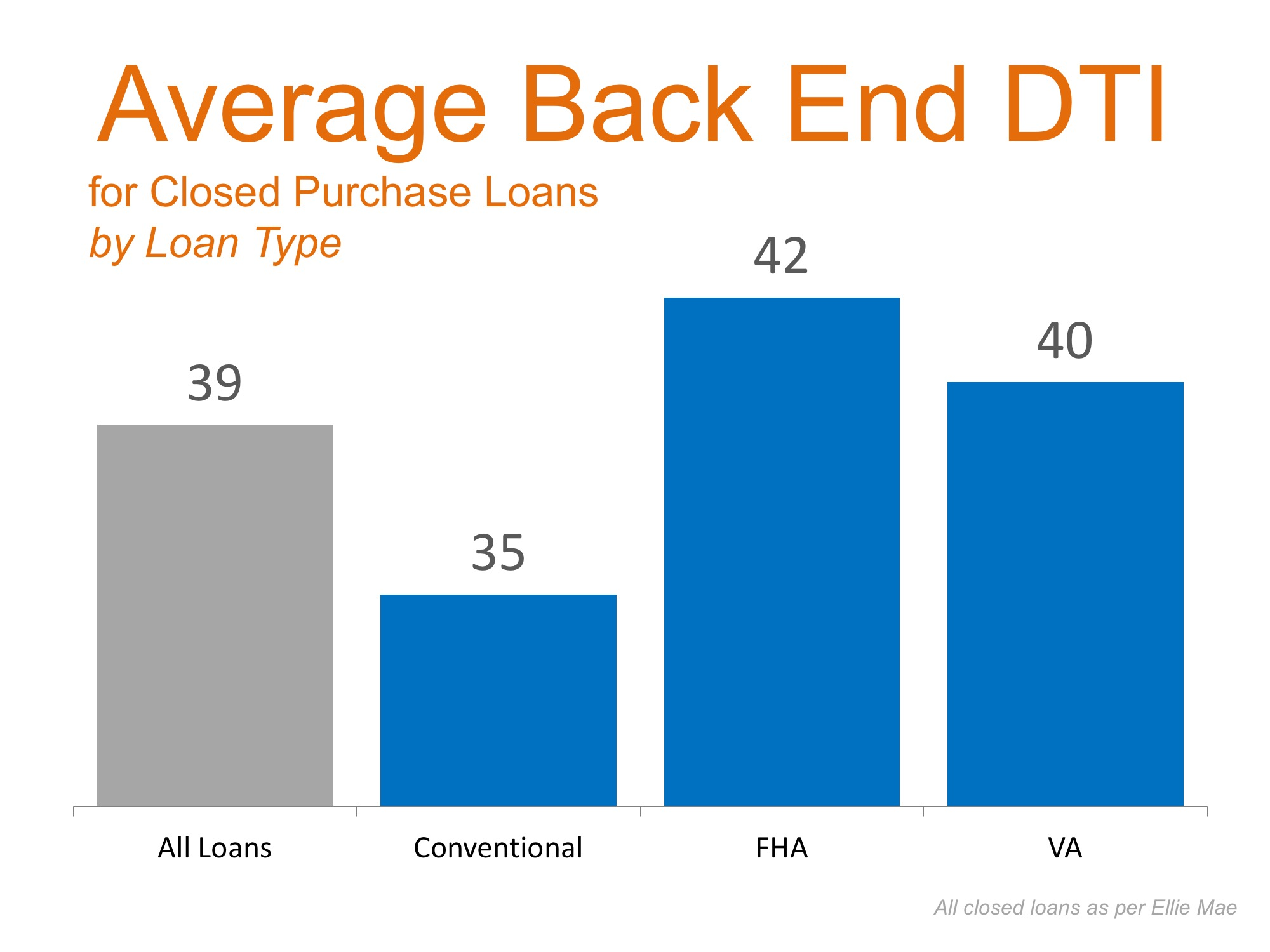 Average Back End Debt DTI | Simplifying The Market