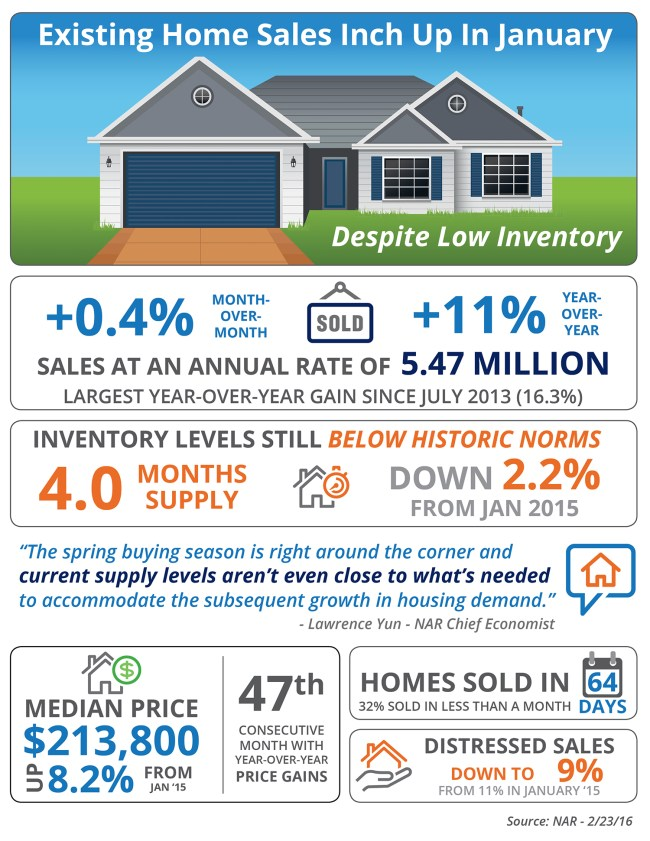 Exising Home Sales Inch Up In January [INFOGRAPHIC]   Simplifying The Market