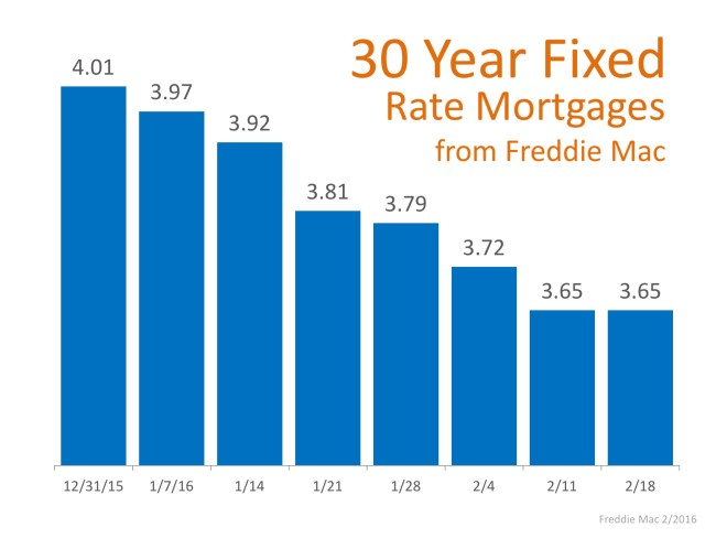 Mortgage Rates Again at Historic Lows   Simplifying The Market
