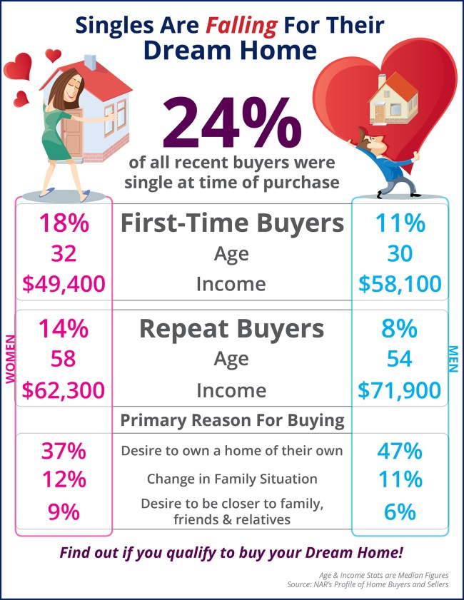 Singles Are Falling For Their Dream Home   Simplifying The Market