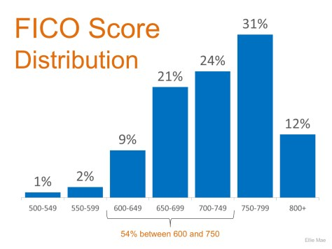 FICO Score Distribution | Simplifying The Market