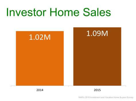 Investors: More Sales and Higher Prices   Simplifying The Market