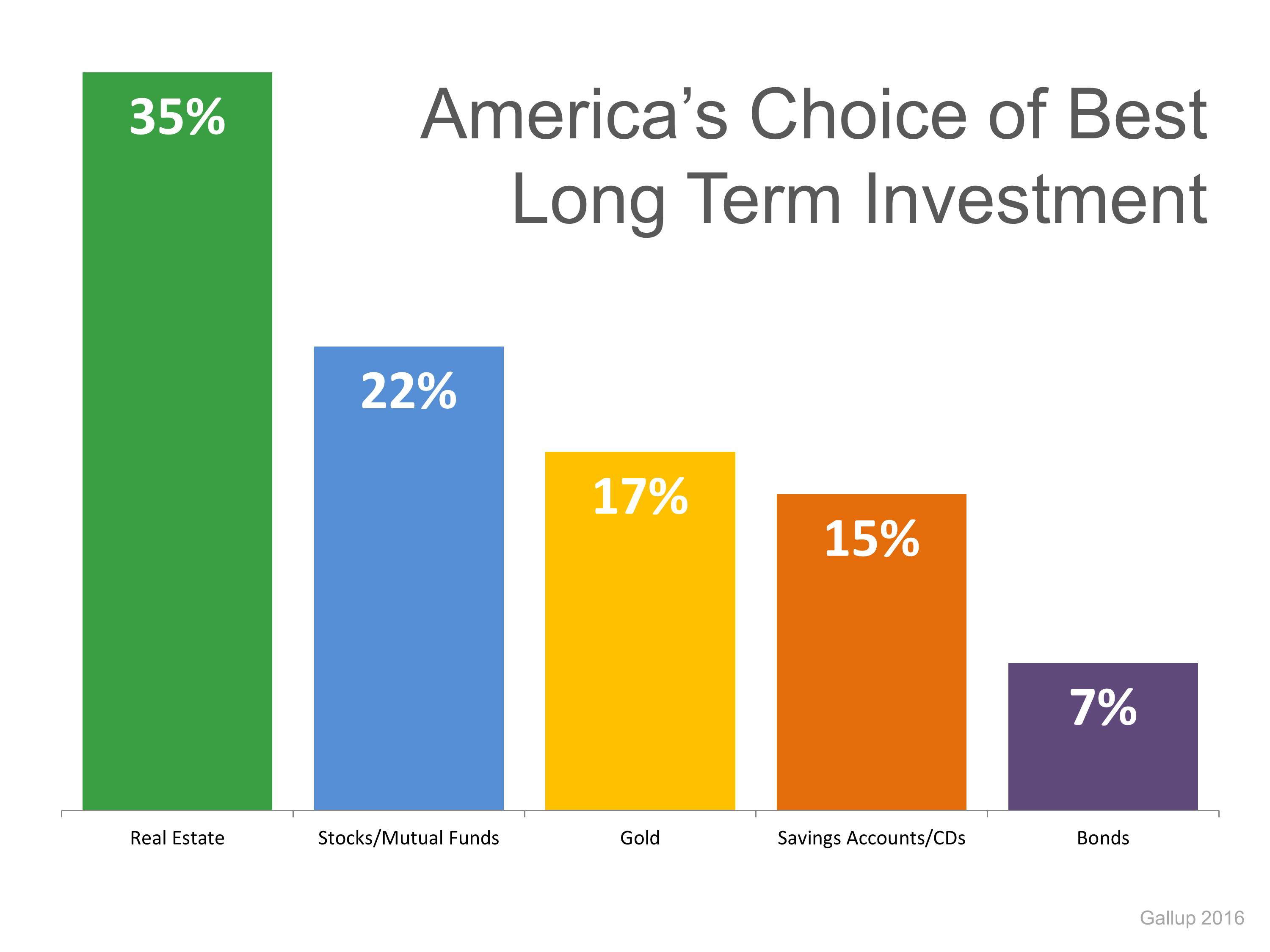 Americans Rank Real Estate #1 Long Term Investment   Simplifying The Market