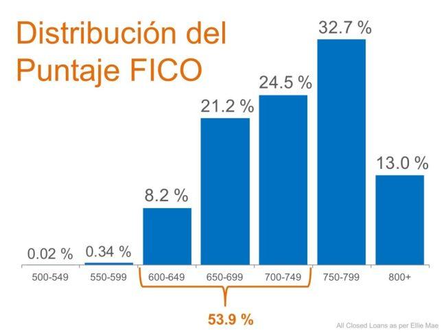 No se descalifique usted mismo… Más de la mitad de todos los prestamos aprobados tienen un puntaje FICO por debajo de 750 | Simplifying The Market