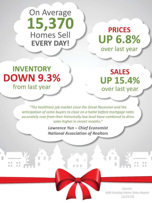 Existing Home Sales Surge Through The Holidays [INFOGRAPHIC] | Simplifying The Market