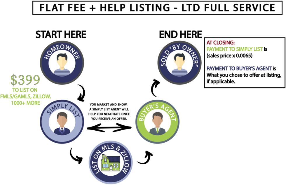 Flat-Fee-Plus-Help
