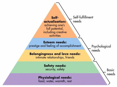 Image result for maslow's