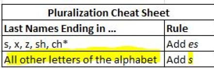 """Pluralizing Cheat Sheet with """"All other letters of the alphabet"""" and """"Add s"""" Highlighted"""