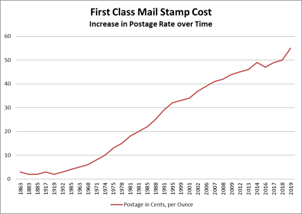 Postage Stamp FAQs - How Much Are Stamps Today? | Simply