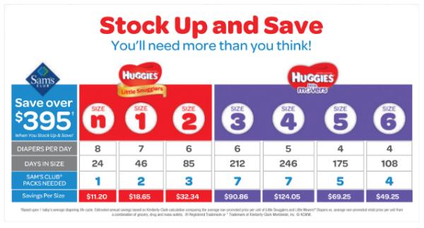 Huggies at sams savings chart simply sweet home