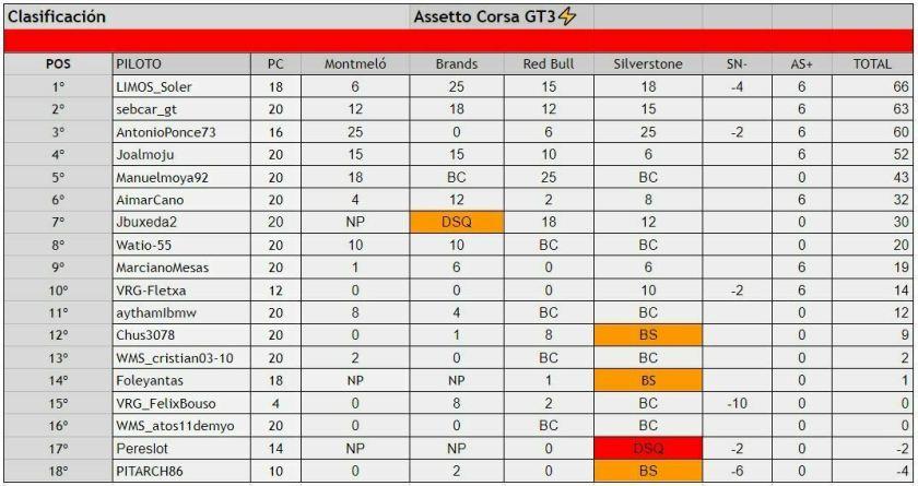 Campeoanto assetto corsa ps4 gt3