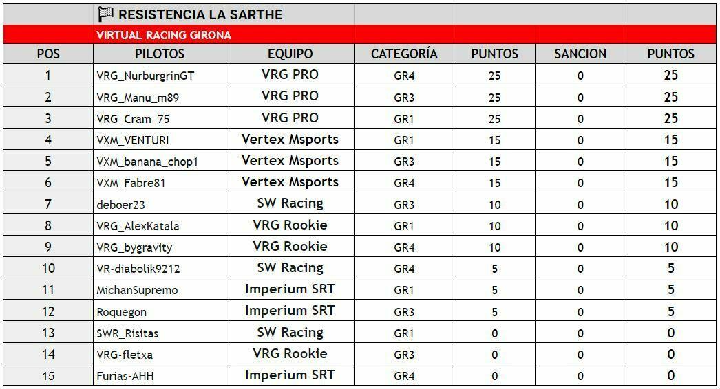 campeonatos GT Sport ESP