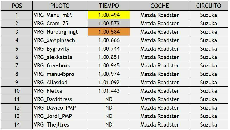 Ranking pilotos VRG gt sport