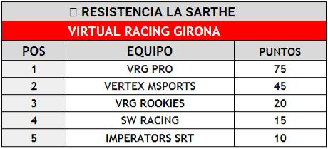 resistencia por equipos gt sport ps4 vrg