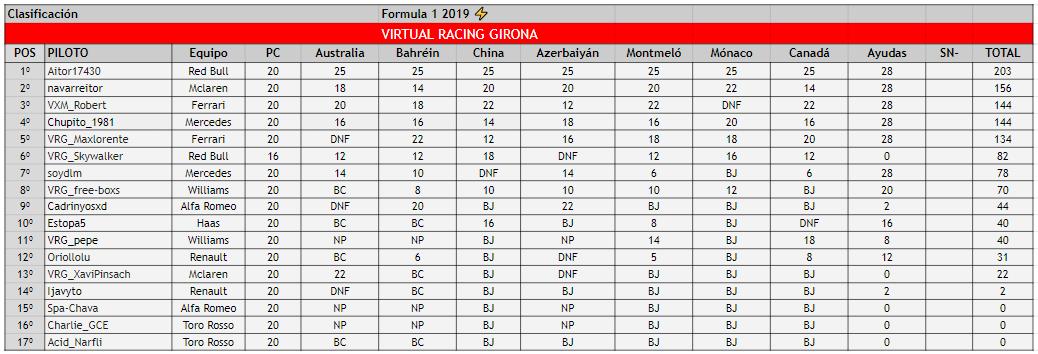 campeonato equipos formula 1 2019 virtual racing girona