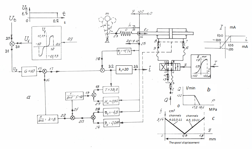 Hydraulic Circuits Examples