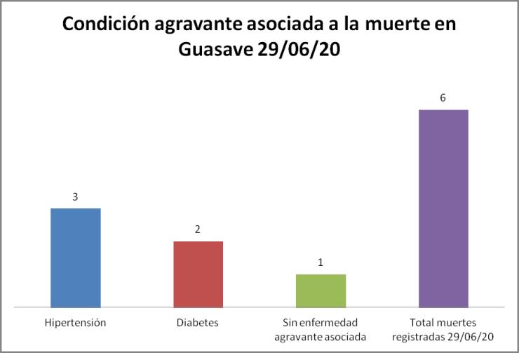 condición covid Guasave 29/06/20