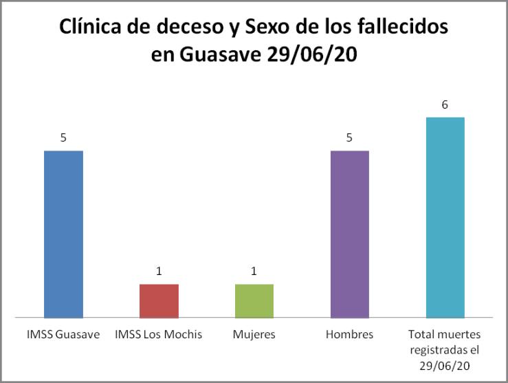 Clínica covid Guasave 29/06/20