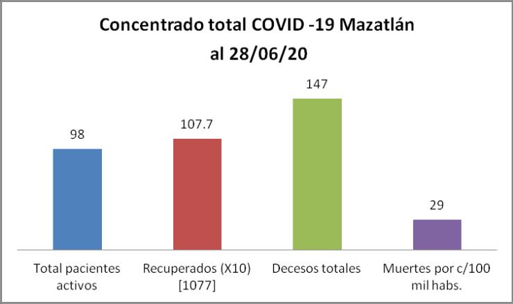 Concentrado COVID Mazatlán
