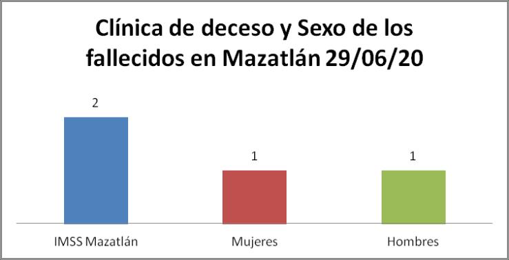 Clínica covid mazatlán 29/06/20