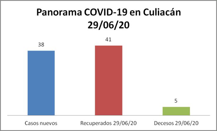 Panorama COVID culiacán 29/06/20