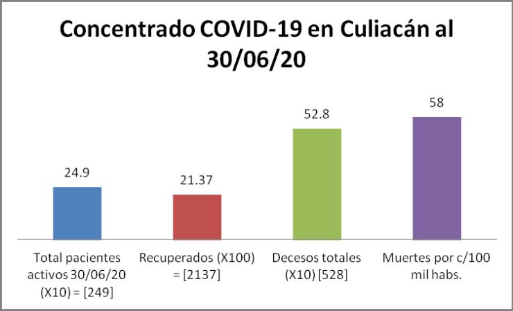 Concentrado COVID Culiacán