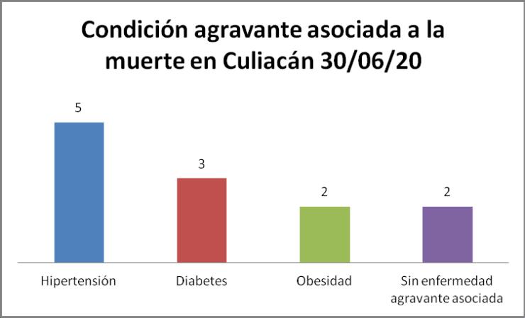 Condición COVID Culiacán