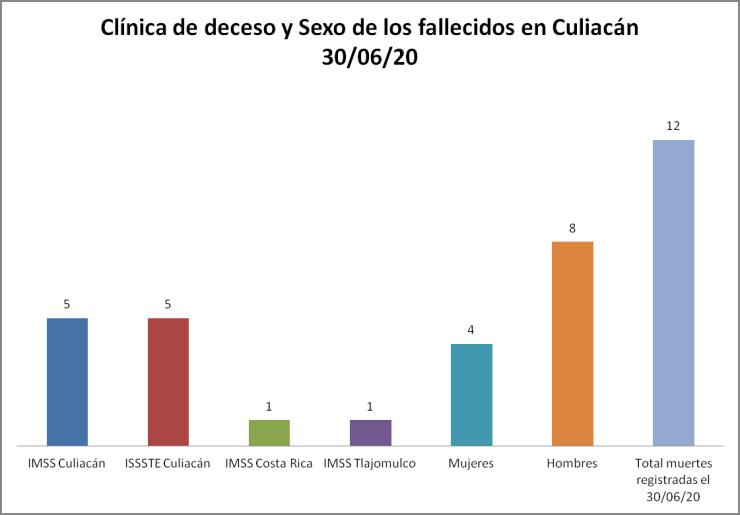 Clínica COVID Culiacán